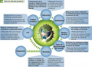 ciclo_de_vida
